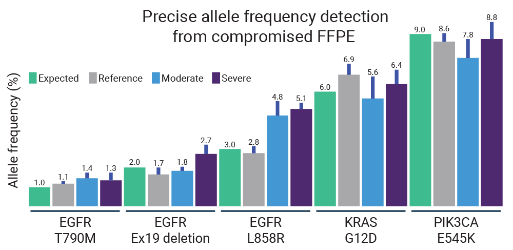 Pillar NGS assays are accurate